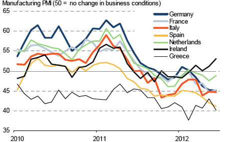Eurozone manufacturing PMI data, to June 2012