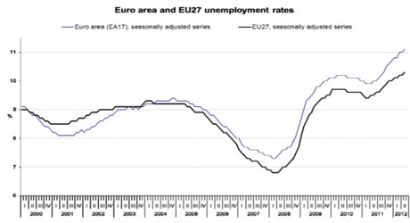 high unemployment rate hits eurozone Unemployment in the 17-member eurozone jumped to an all-time high of 107 per cent in january.