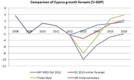 Comparison of Cyrpus growth forecasts (%GDP)