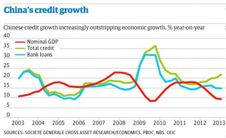 China's credit growth