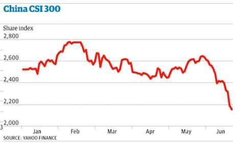 China's CSI300 stock index