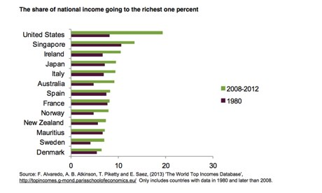 The share of national income going to the richest 1%