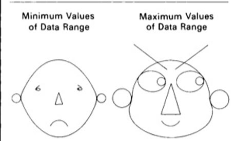 Drawings from Chernoff's The Use of Faces to Represent Points in K-Dimensional Space Graphically