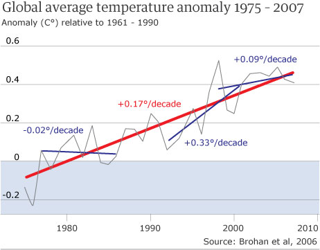 Climate change graph