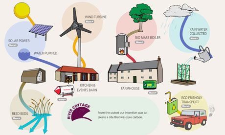 a look at the different sources of energy Sources of electrical energy electrical energy is produced from many different energy sources  look carefully at the two lists then imagine you are an adviser.