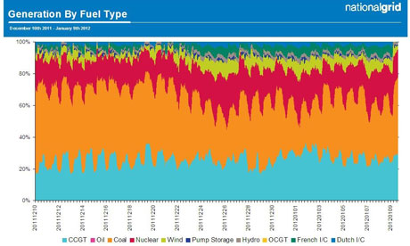 Leo Blog : National Grid's chart showing electricity generation fuel type