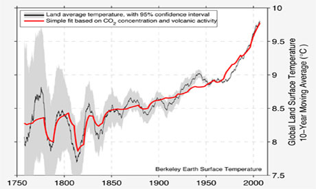 Leo Blog : on BerkeleyEarth land surface temperature conpared to CO2 concentration