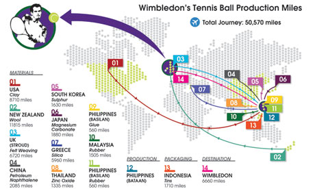 Wimbledon's Tennis ball Production Miles