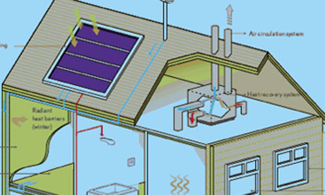 Home Design on Smart Energy Home  Seh  Consortium Promises Self Sufficient Homes By