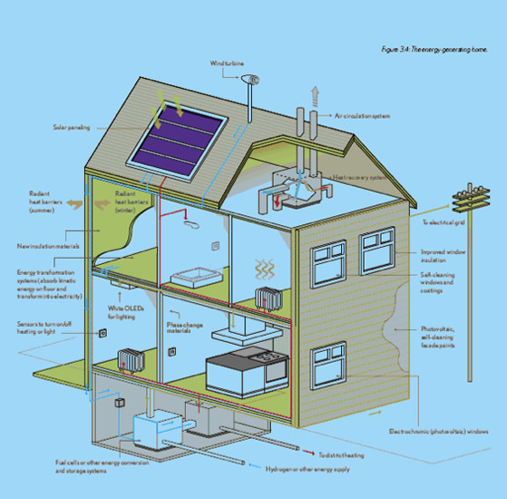 House plans and home designs free blog archive self for Self sufficient home designs