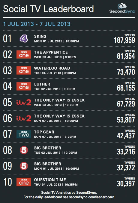 social TV leaderboard 1 July