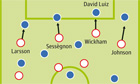 Chelsea v Sunderland graphic