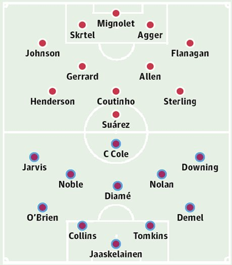 West Ham Vs Liverpool Team News Kick Off Time Probable: Liverpool V West Ham United: Squad Sheets