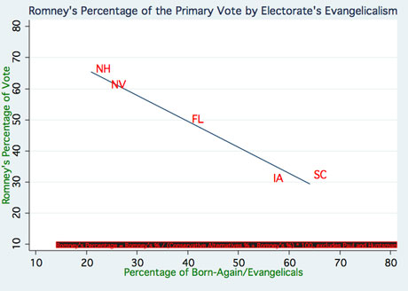 Mitt Romney and evangelical voters graph