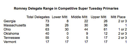 Mitt Romney's Super Tuesday delegate range