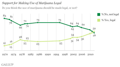 Gallup polling on marijuana
