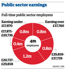 Public sector earnings