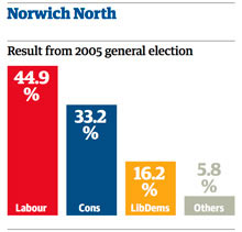 Norwich North election results