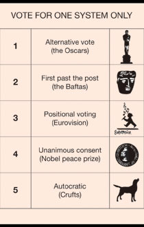 Which is the best voting system?