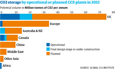 Carbon storage graphic