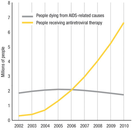 Aids-related deaths and drug access