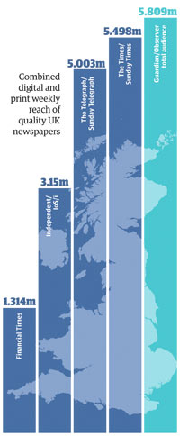 Combined digital and print weekly reach of quality UK newspapers