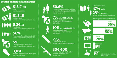 South Sudan in numbers