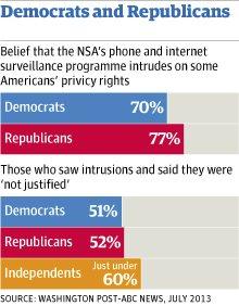 Democrats and Republicans poll