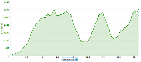 Welsh 1000m Peaks race elevation