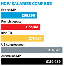 MPs salaries graphic