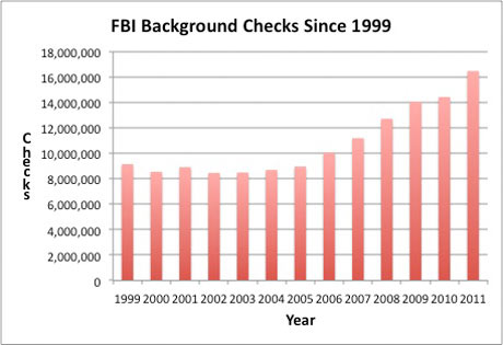 FBI background checks guns