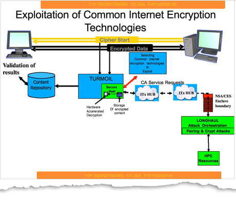 NSA exploitation of internet encryption diagram - GCHQ Turmoil