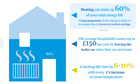 British Gas smarter home infographic image