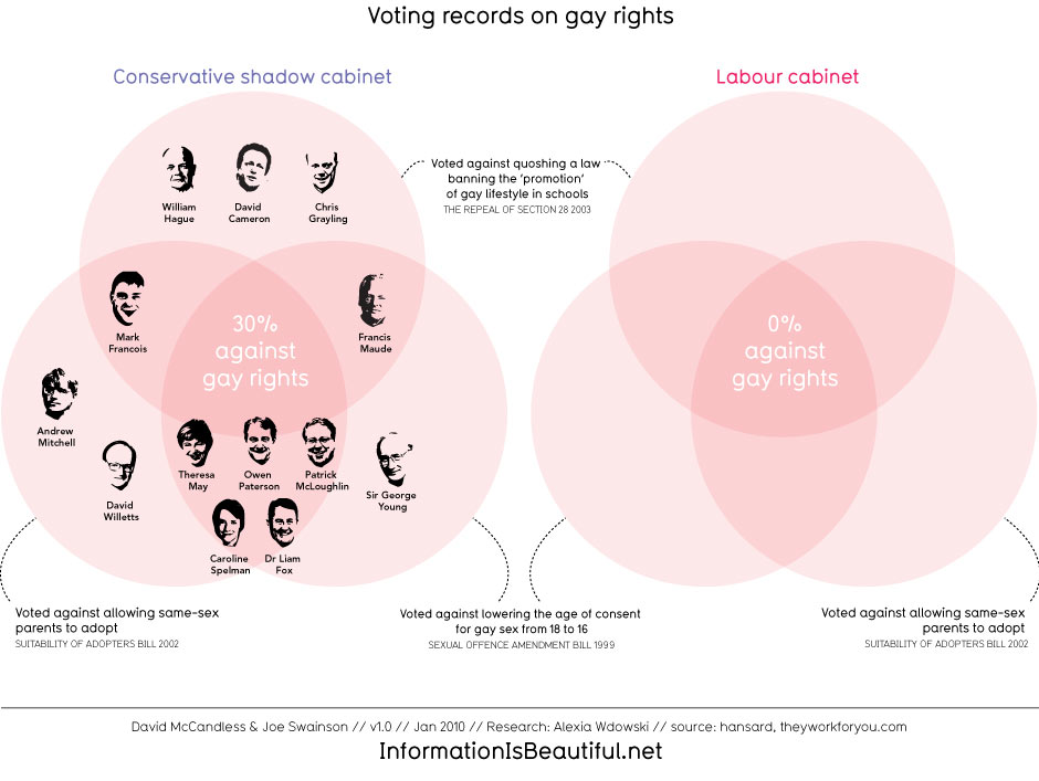 Diagam showing Conservative and Labour voting patterns on Gay Rights
