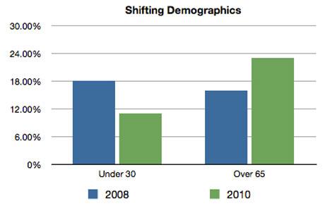 2010 midterm election voting age