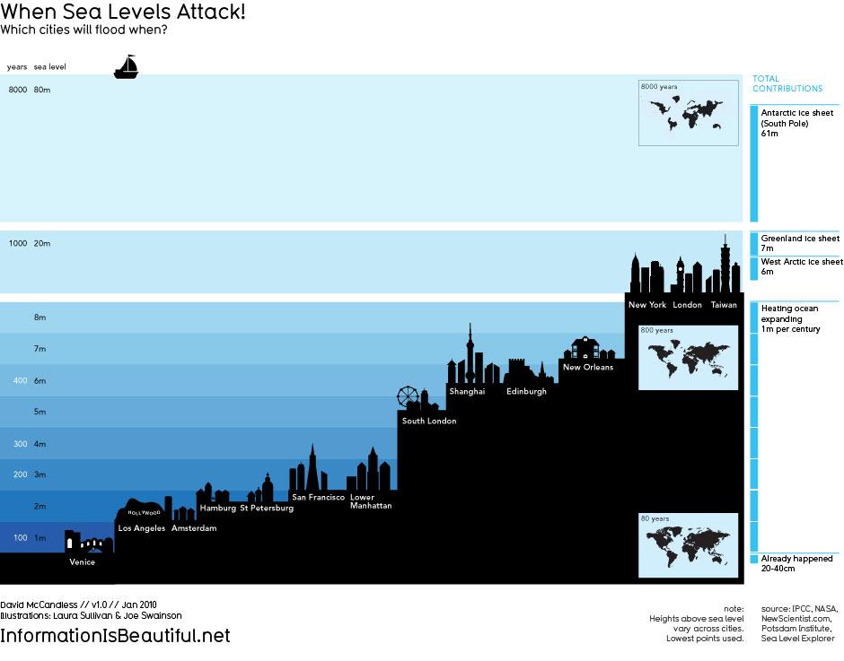Потенциальные жертвы повышения уровня мирового океана.