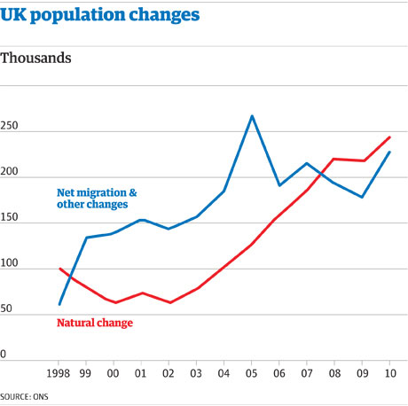 UK population change graphic