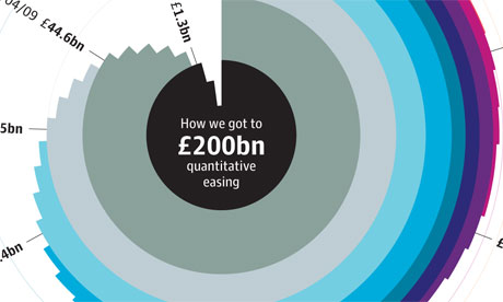 http://static.guim.co.uk/sys-images/Guardian/Pix/maps_and_graphs/2011/10/4/1317722266951/Quantitative-easing-how-w-007.jpg