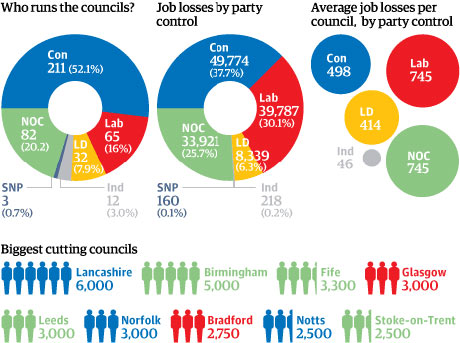 Council job cuts graphic