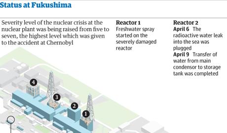 fukushima nuclear power plant latest news. Current Status at Fukushima