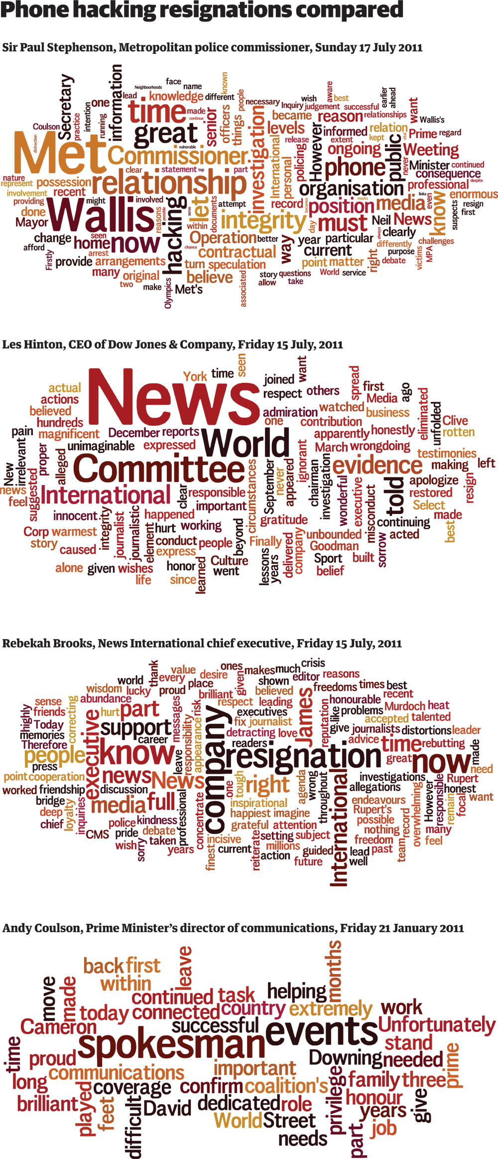 Phone hacking scandal: the full resignation speeches visualised and listed