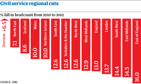 Civil service cuts
