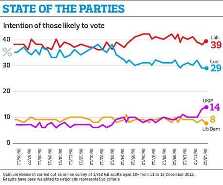 State of the parties graphic