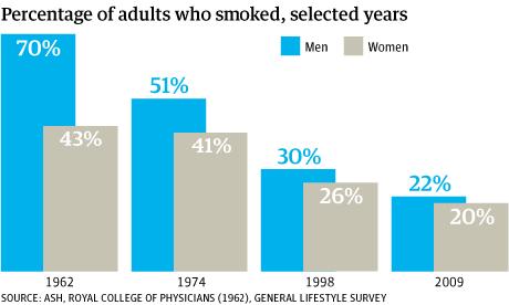 Smoking chart