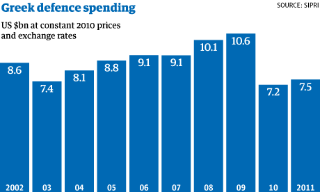 Greek defence spending