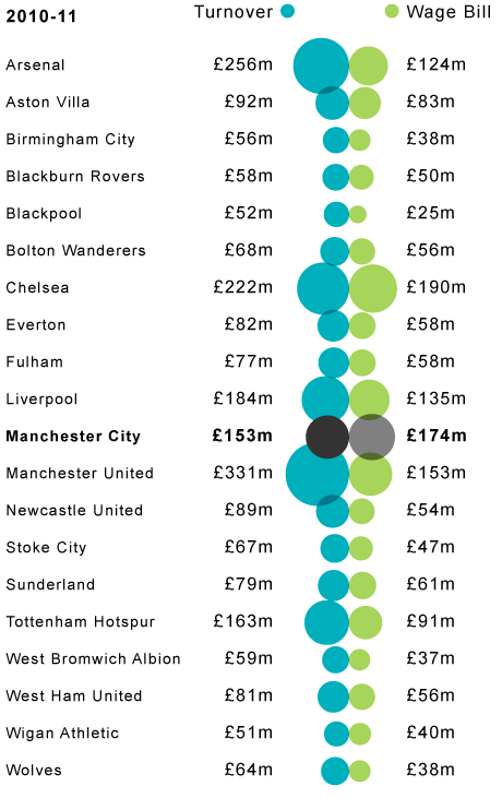 Premier league club accounts how in debt are they