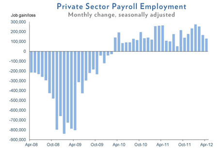 US private sector jobs graph