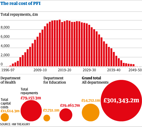 The cost of PFI