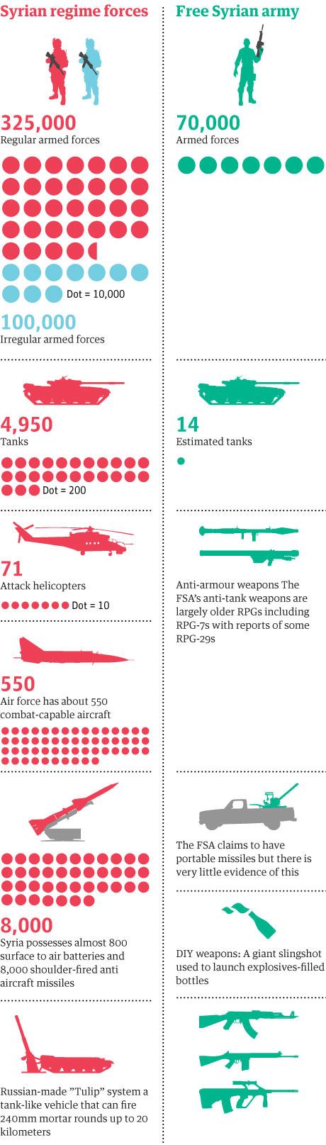Syrian weaponry.v1.1
