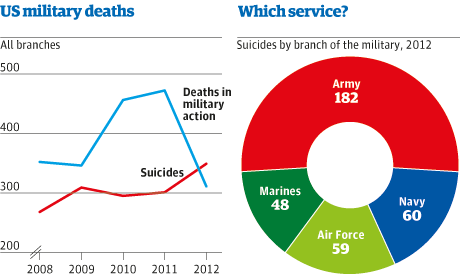 Soldier suicides